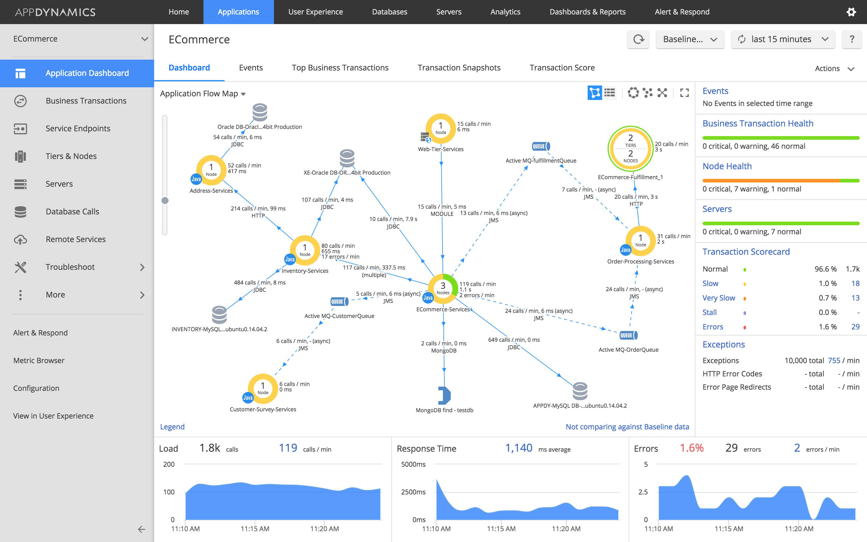 Traffic Monitoring Tools | Info | AppDynamics | AppDynamics