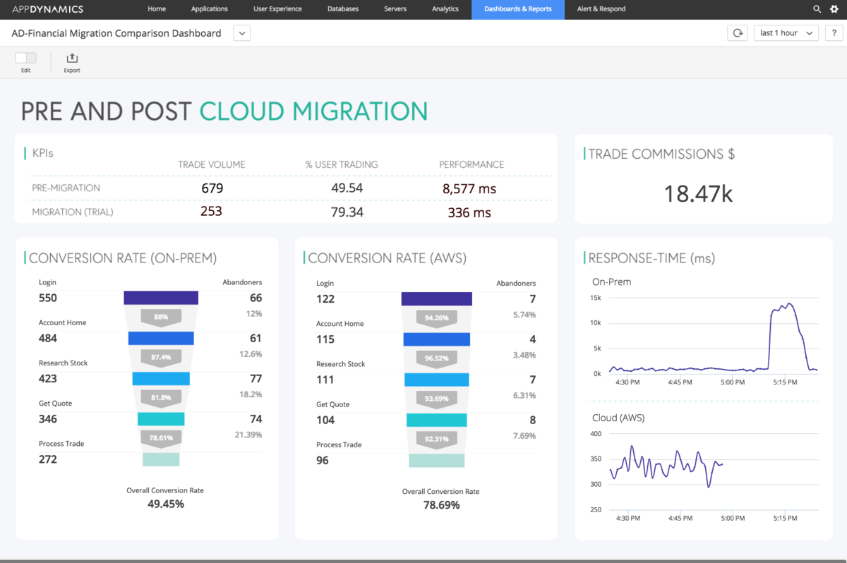 cloudmigrationplanning-1200x0_q100