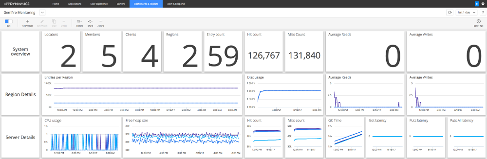 AppDynamics Monitoring Extension for Pivotal Gemfire