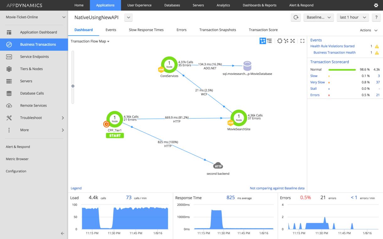 C++ Application Performance Monitoring | AppDynamics