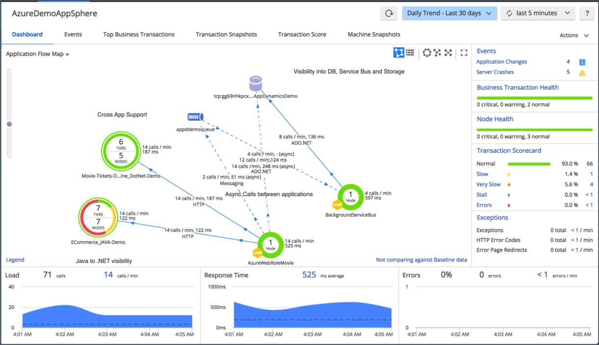 NET Monitoring   AppDynamics