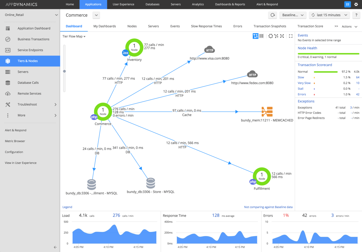 PHP Application Performance Monitoring | AppDynamics