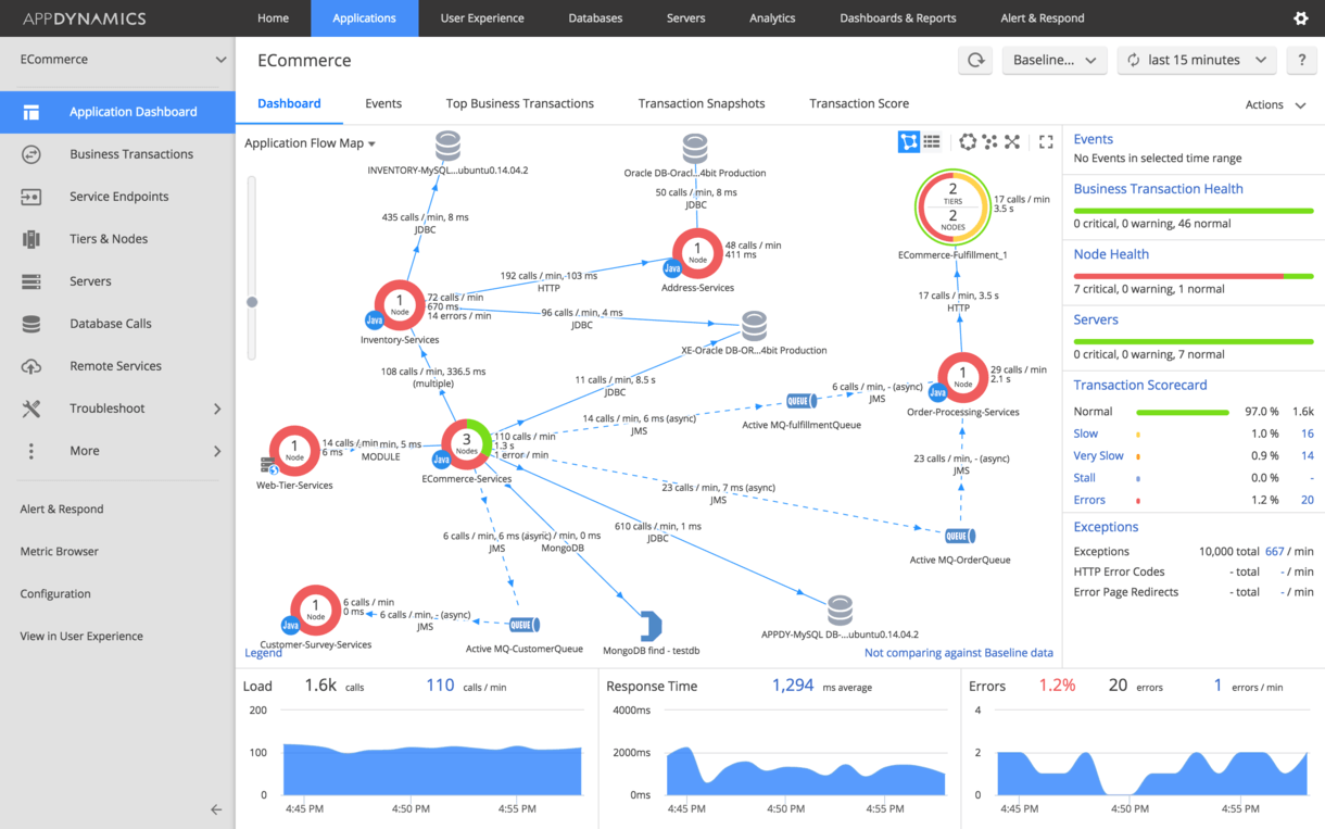 Unified Monitoring   Solutions   AppDynamics