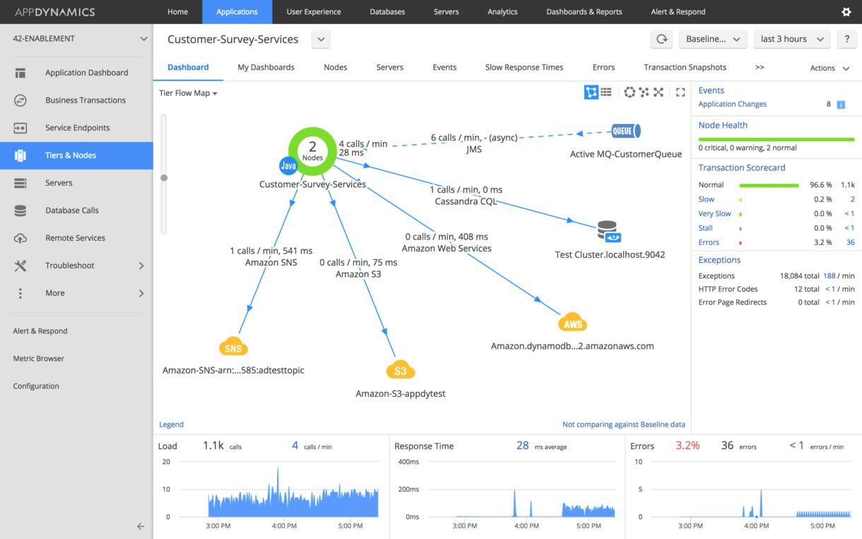 Cloud Application Performance Monitoring   AppDynamics