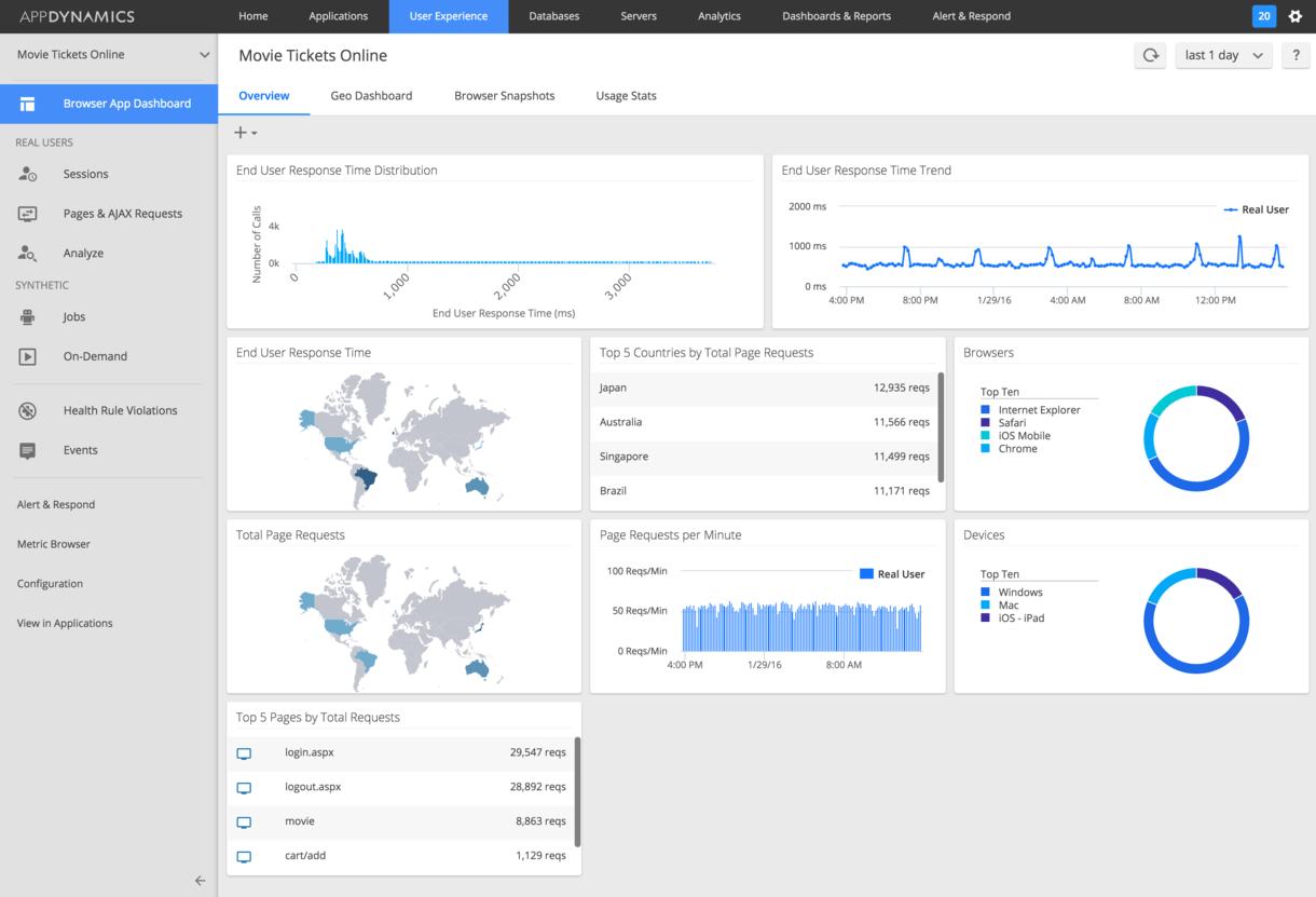 Python Monitoring | AppDynamics
