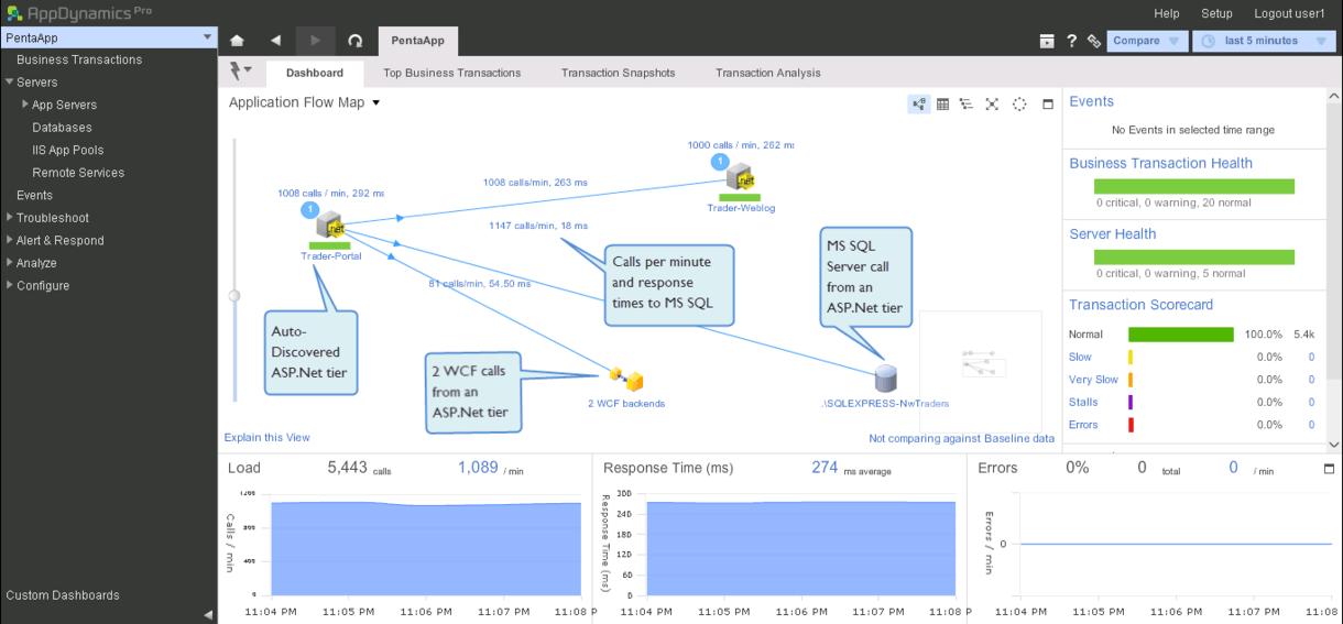 ADO.NET Performance Profiling Tools | .NET | AppDynamics