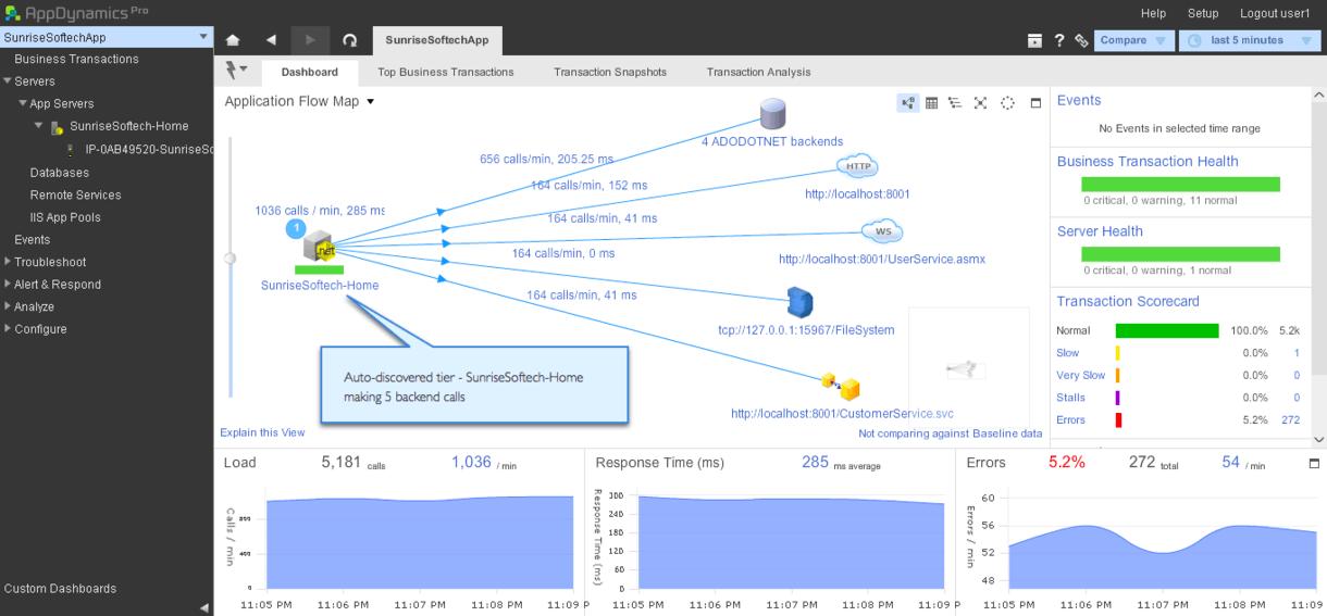 IIS Monitoring Tools | .NET | AppDynamics