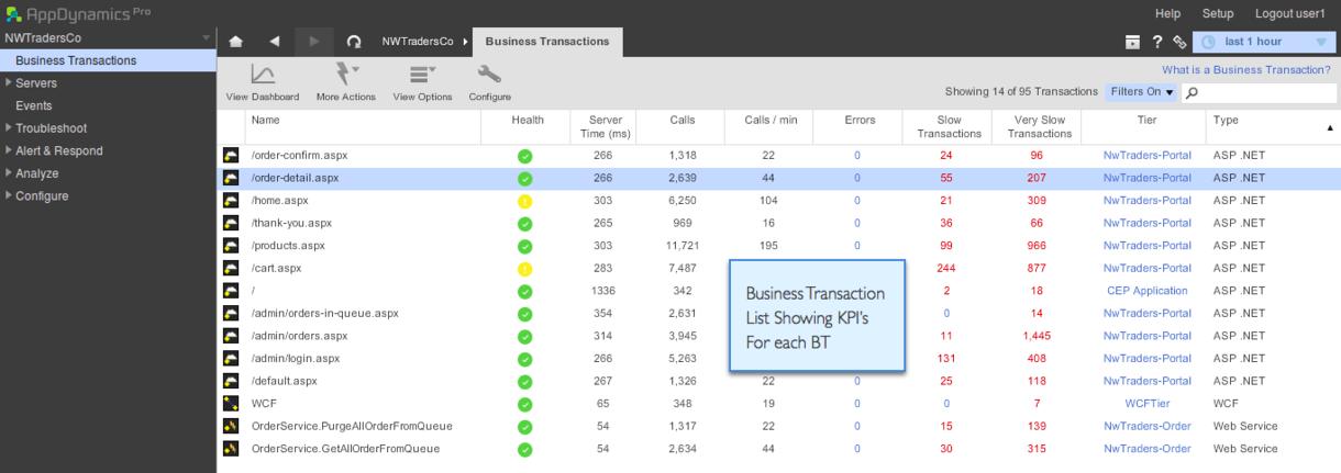 ASP.NET Performance Monitoring & Profiling   .NET   AppDynamics