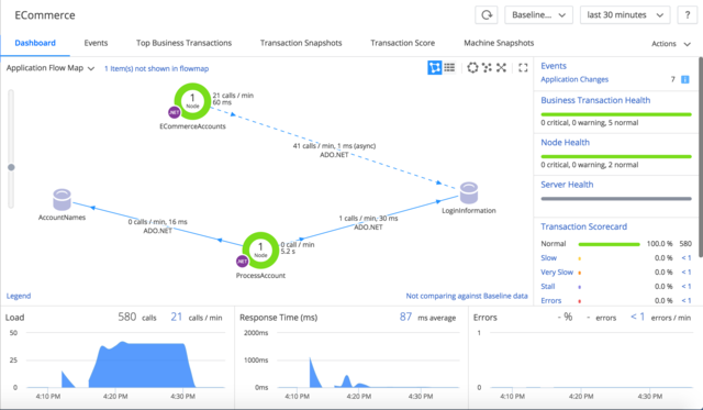 Azure Monitoring Tools | Info | AppDynamics