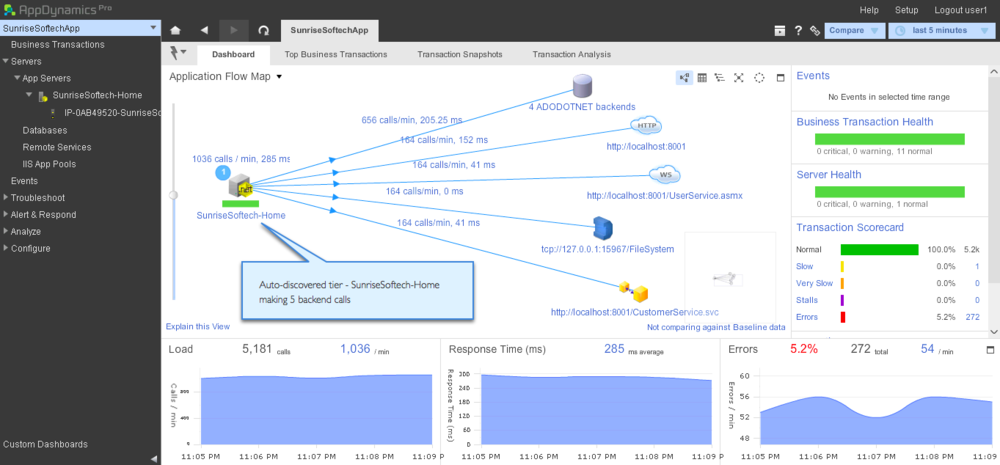 IIS Monitoring Tools | Info | AppDynamics