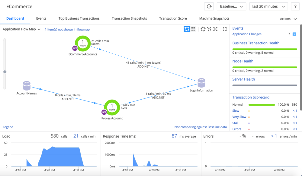 Windows Monitoring Software | Info | AppDynamics