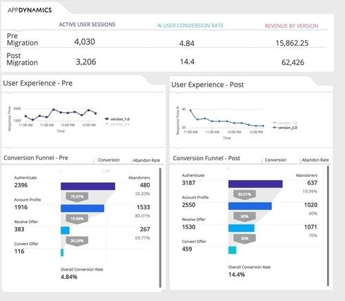 Amazon Web Services (AWS) Monitoring | Cloud Monitoring | AppDynamics