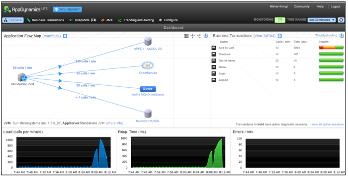 App Monitoring with JConsole, VisualVM & AppDynamics | The APM Blog
