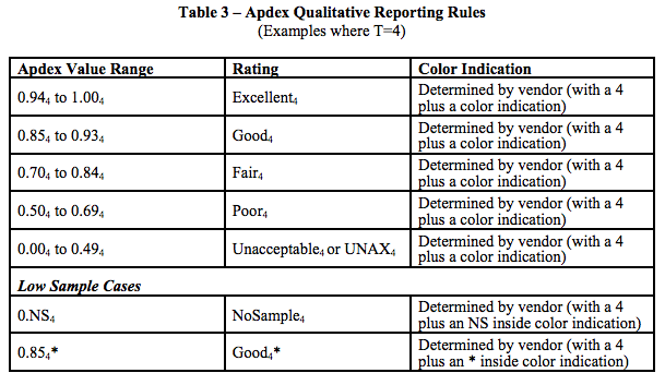 Apdex Index Table