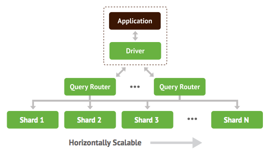 MongoDB Request Diagram