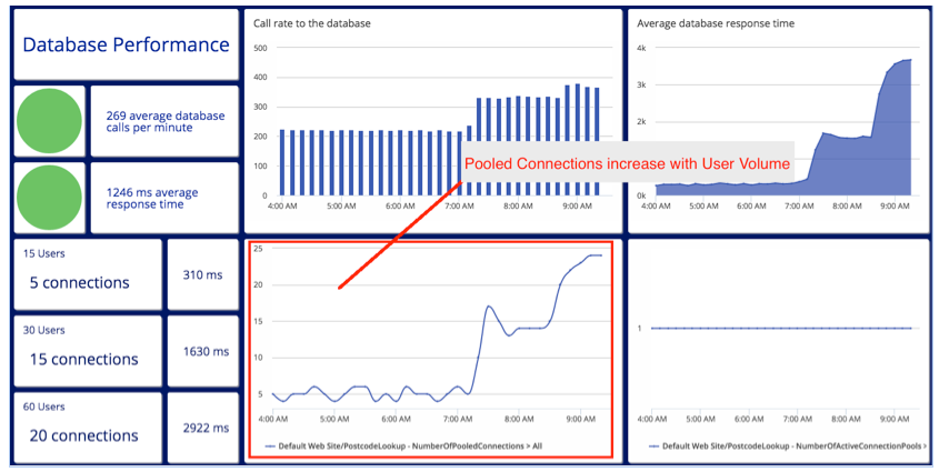 database monitoring Archives | Application Performance Monitoring