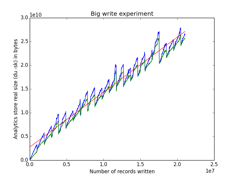 Estimating Costs of Storing Documents in ElasticSearch