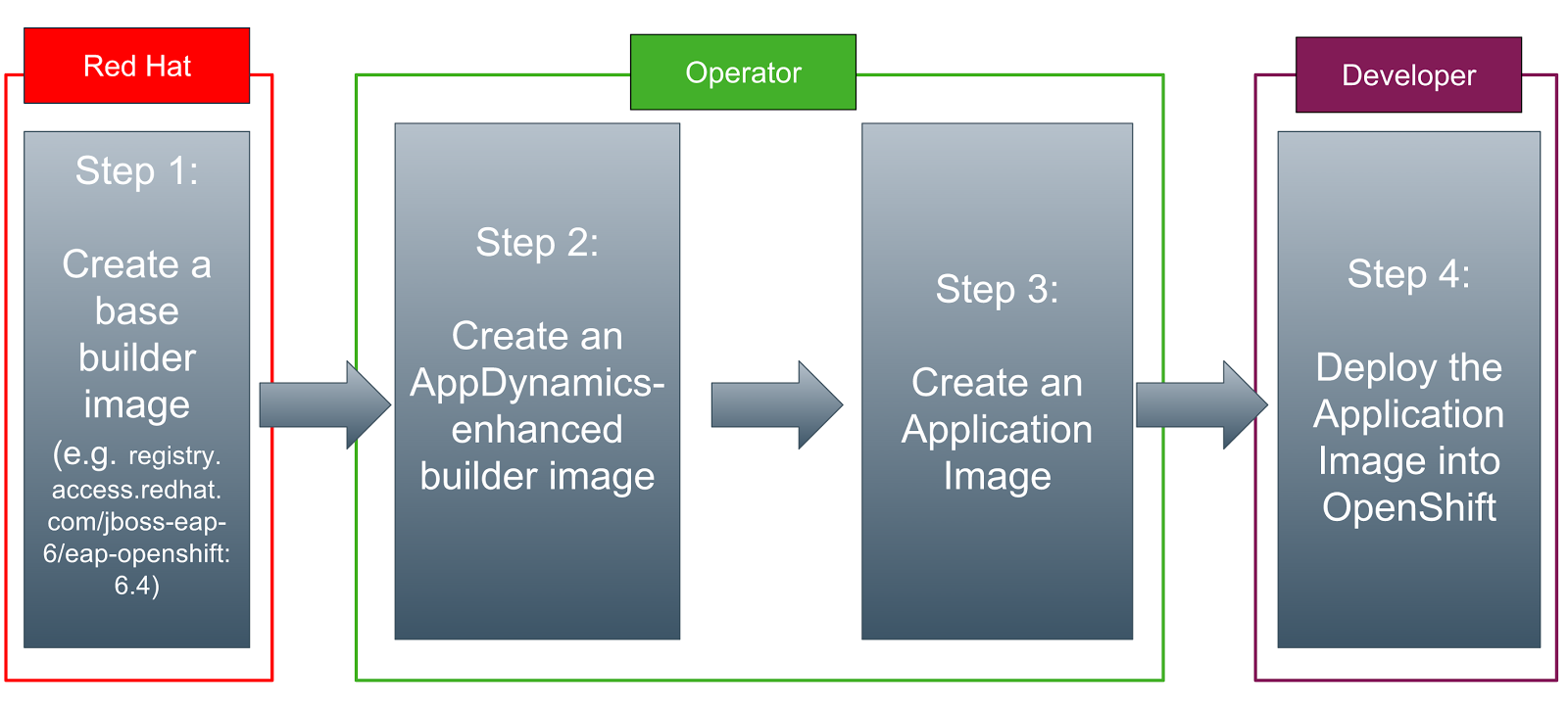 openshift Archives | Application Performance Monitoring Blog