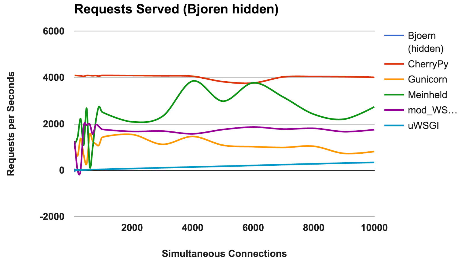 A Performance Analysis of Python WSGI Servers: Part 2 | Blog