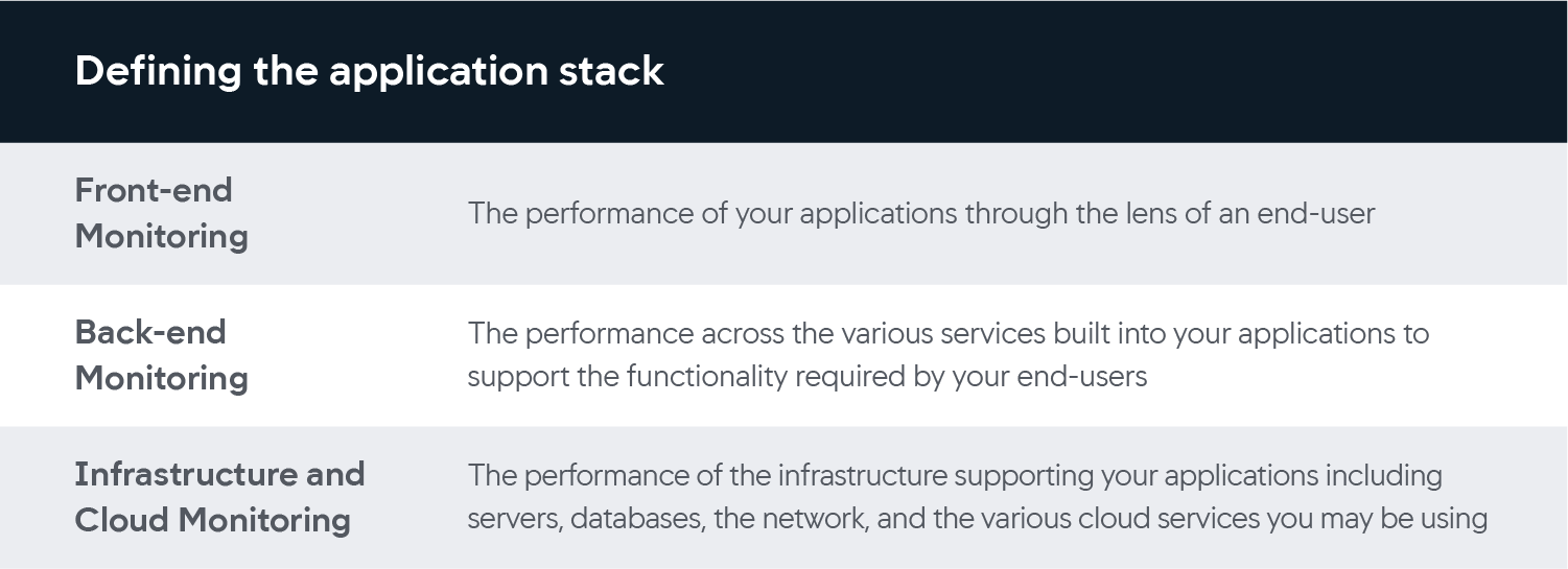 defining the application stack