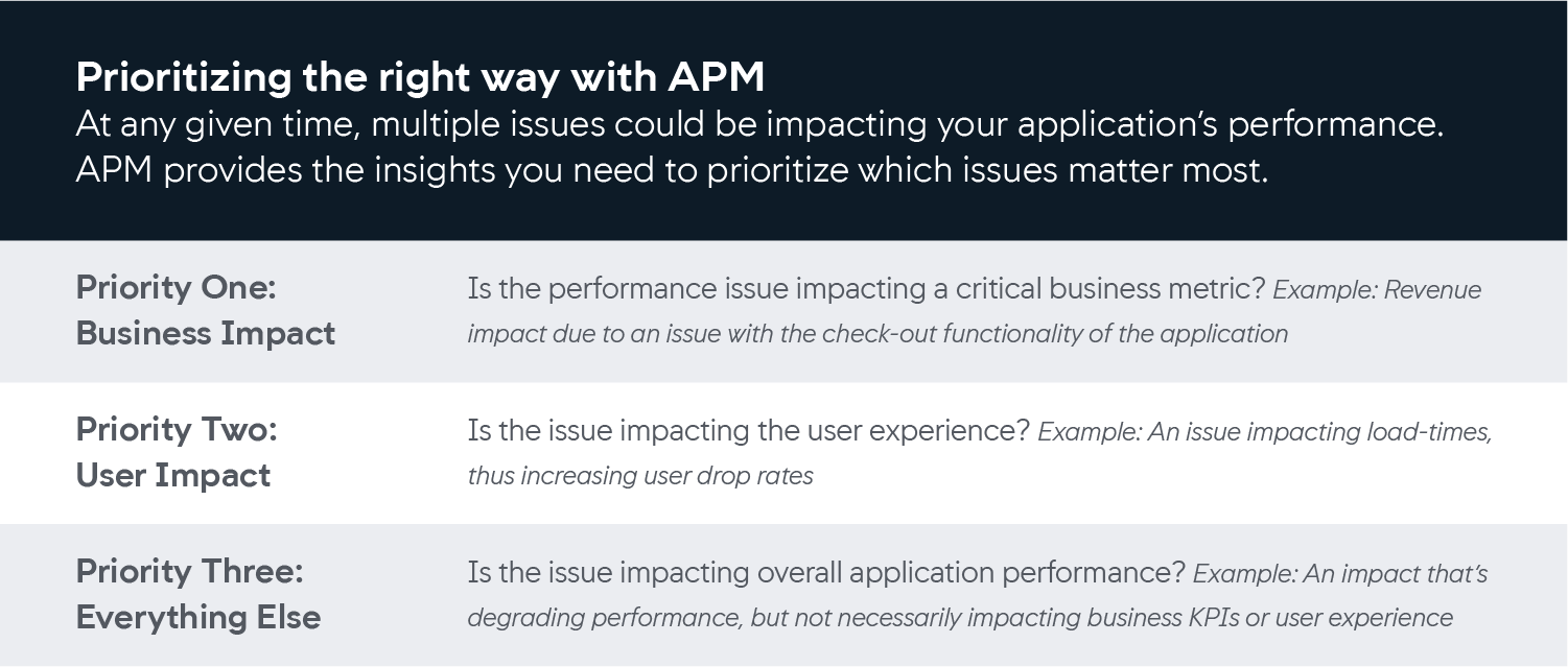 prioritizing the right way with apm