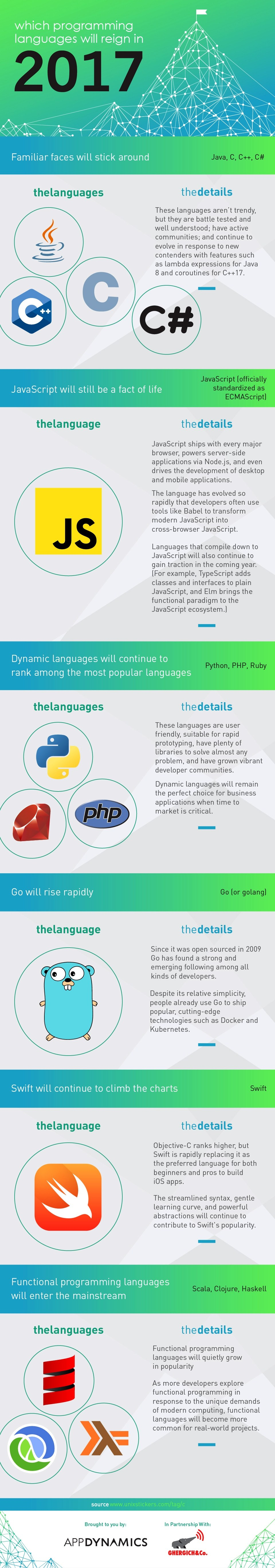 The Most Popular Programming Languages for 2017
