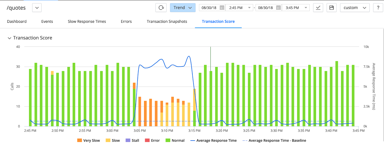 End User Monitoring Archives | Application Performance Monitoring